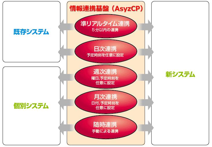 AsyzCP_システムの主な機能