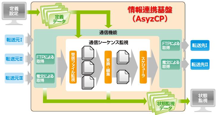 AsyzCP_システム概要